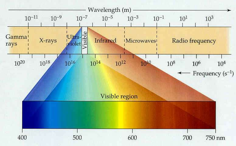 Cours seconde - Cercle chromatique longueur d onde ...